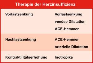 Therapieprinzipien bei Herzinsuffizienz